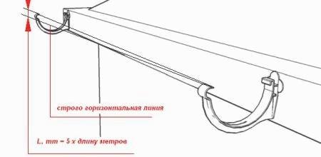 Водосточные системы металлические монтаж своими руками 68