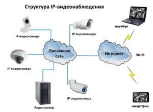 Какое оборудование необходимо для установки системы видеонаблюдения?