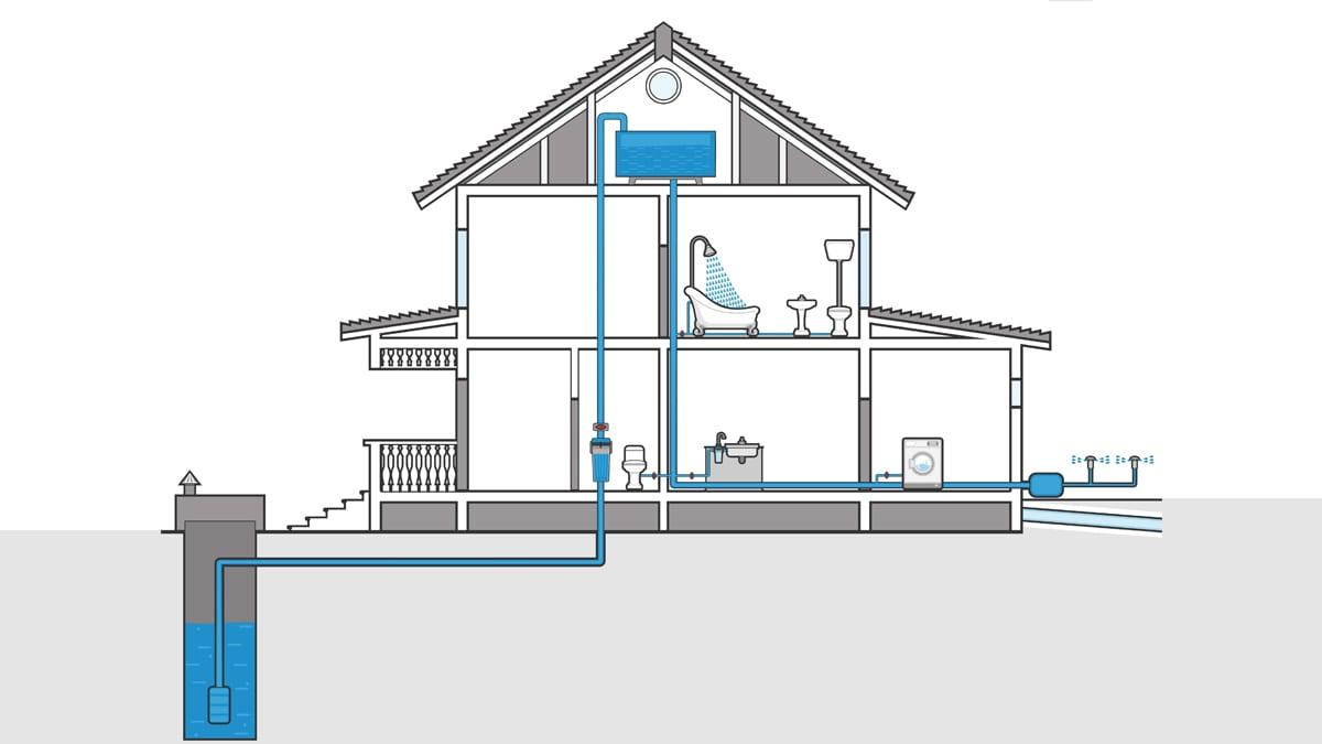 Выбор водоснабжения для участка